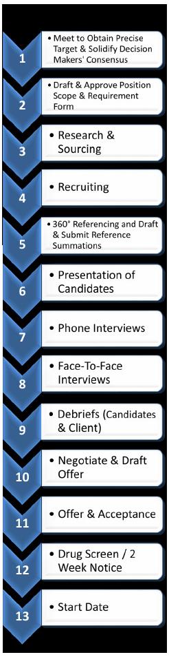 executive-process